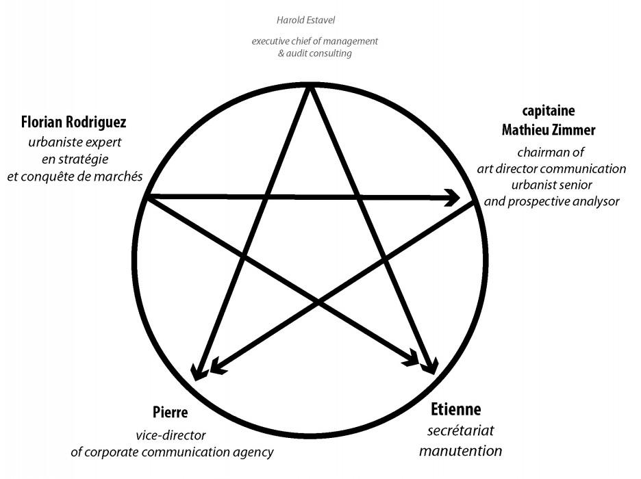 deuxdegres_developpement-pesonnel_saga-de-l-ete_organigramme-pentacle