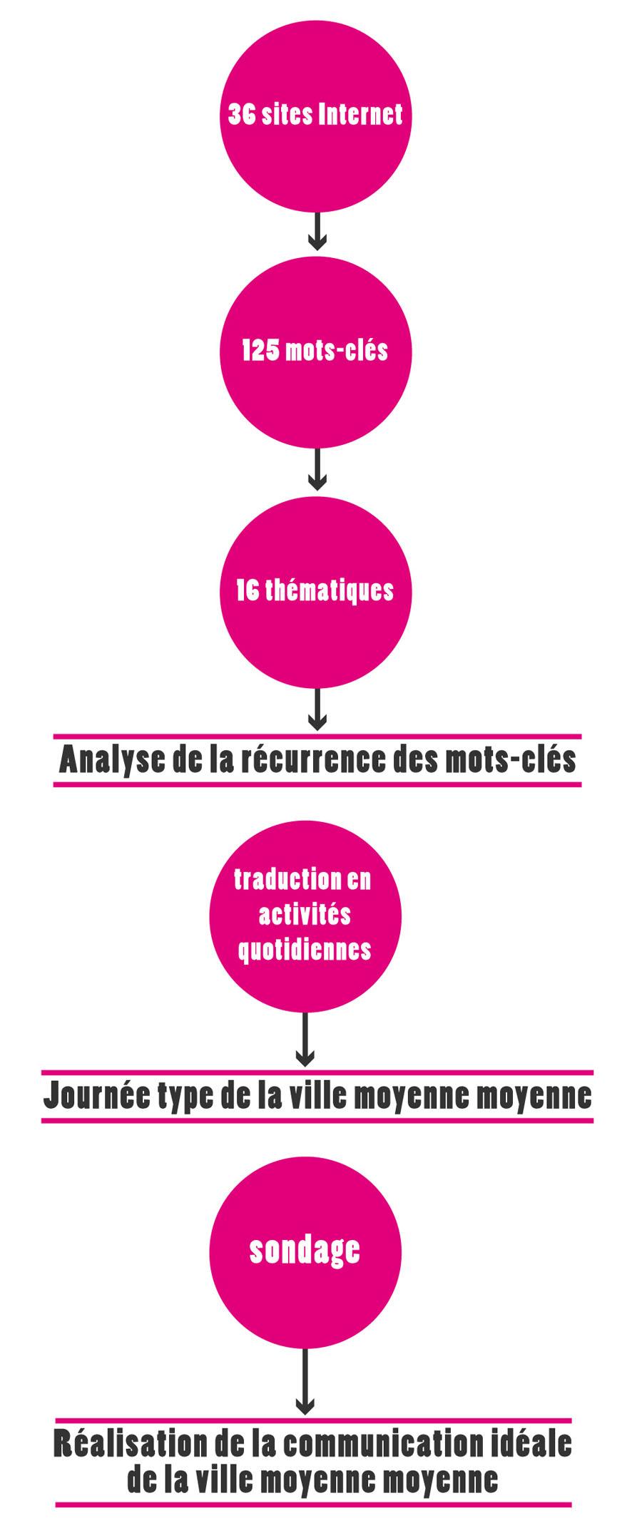 deuxdegres_economie_marketing-territorial_méthode1